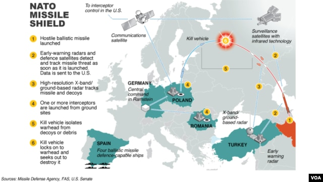 NATO Continues Plans for Missile Defense