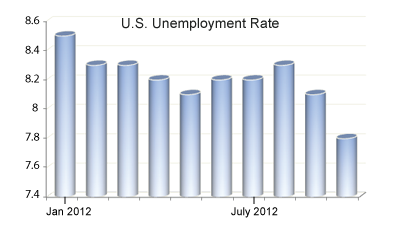 US unemployment graphi F1 US unemployment