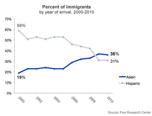 Asian migration to us congratulate