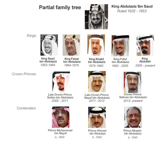 Saudi Arabia Royal Family Tree http://www.voanews.com/content/the-making-of-kings-in-saudi-arabia/1559963.html